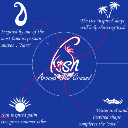 Around The Ground Kish Logo Trademark Brand Description.png
